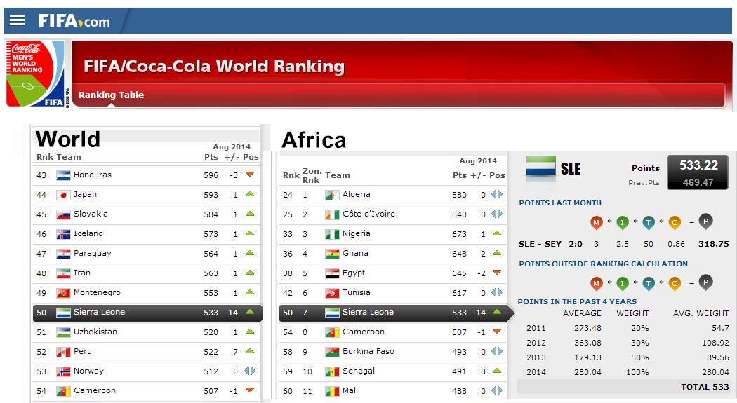 Leone Stars  - 50th in FIFA World Rankings (14 Aug 2014)