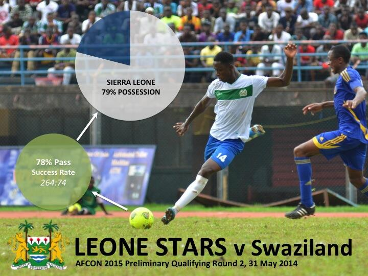Leone Stars Possession Success vs Swaziland 310514